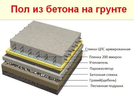 полы гравий бетон