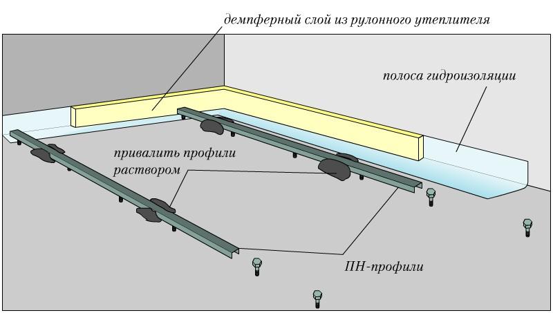 Ustanovka majakov stjazhk4