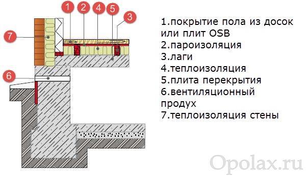 Устройство пола по бетонным плитам над подвалом