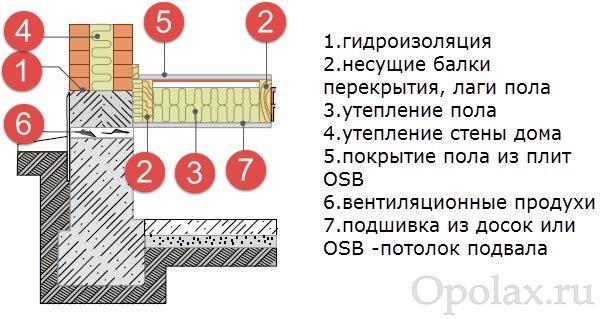 Гидроизоляция открытой площадки